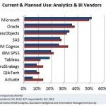 BI Vendor Comparison / Analysis for 2014 by gartner and InformationWeek