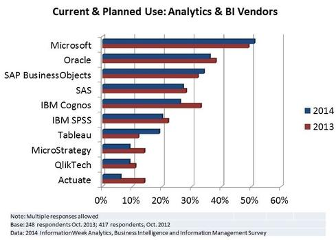 Bi Vendor Comparison / Analysis For 2014 By Gartner And